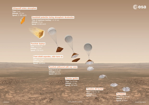 ExoMars_2016_Schiaparelli_descent_sequence-1